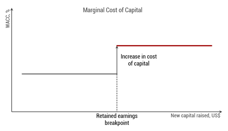 Retained earnings breakpoint