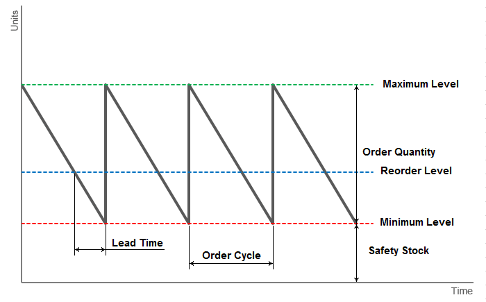 Reorder level graph